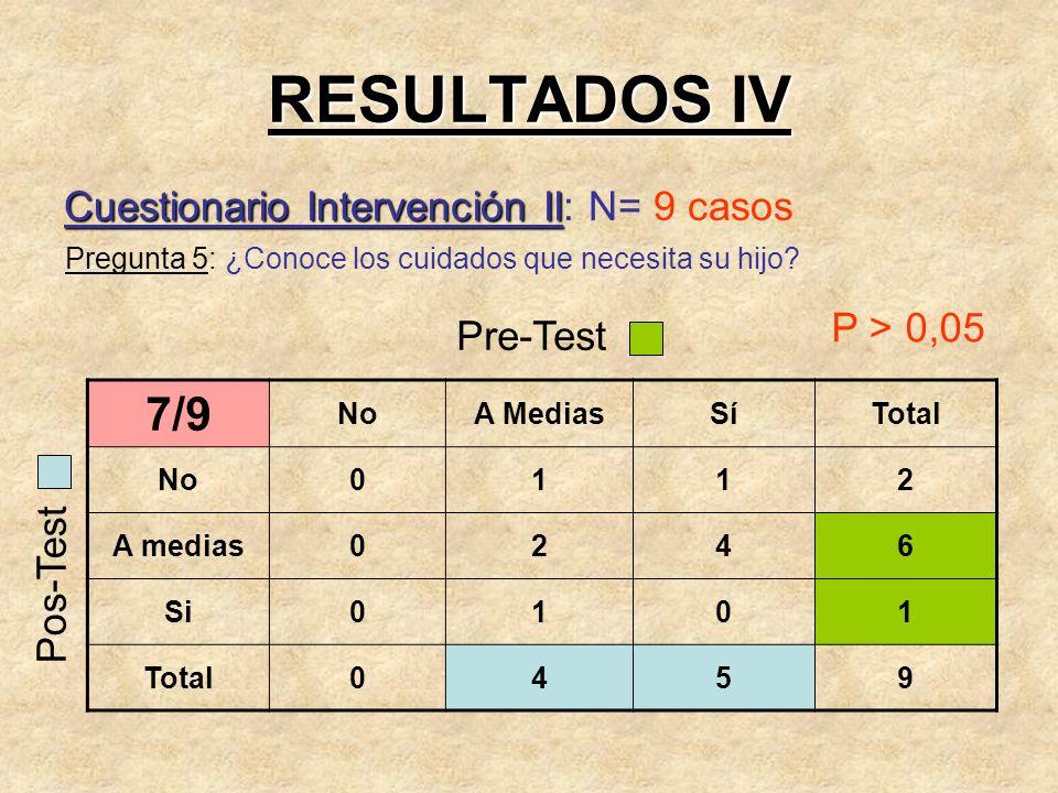 RESULTADOS IV Cuestionario Intervención II Cuestionario Intervención II: N= 9 casos Pregunta 5: ¿Conoce los cuidados que necesita su hijo? 7/9 NoA Med