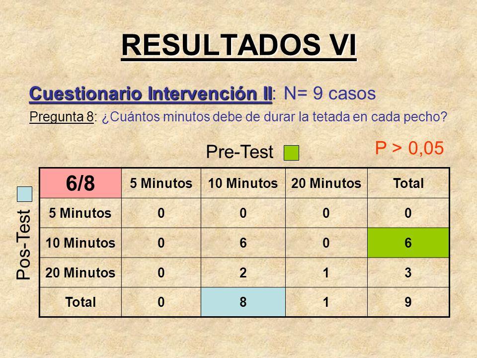RESULTADOS VI Cuestionario Intervención II Cuestionario Intervención II: N= 9 casos Pregunta 8: ¿Cuántos minutos debe de durar la tetada en cada pecho