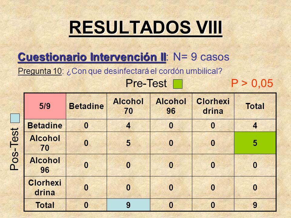 RESULTADOS VIII Cuestionario Intervención II Cuestionario Intervención II: N= 9 casos Pregunta 10: ¿Con que desinfectará el cordón umbilical? 5/9Betad