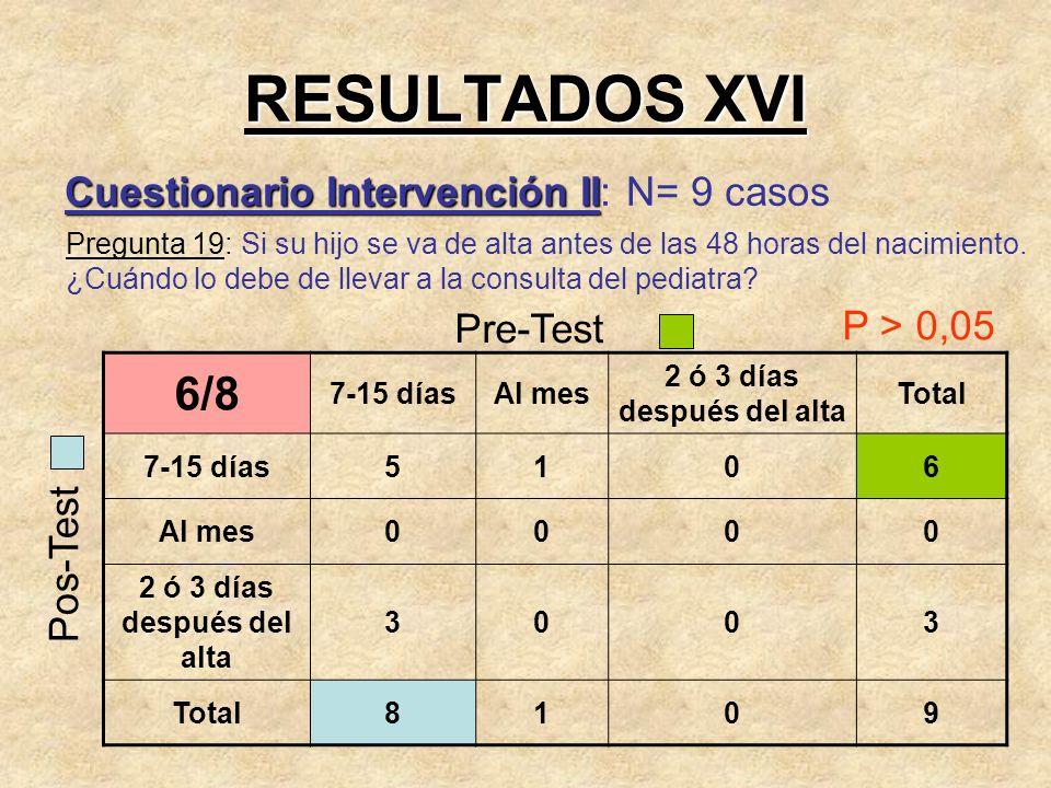 RESULTADOS XVI Cuestionario Intervención II Cuestionario Intervención II: N= 9 casos Pregunta 19: Si su hijo se va de alta antes de las 48 horas del n