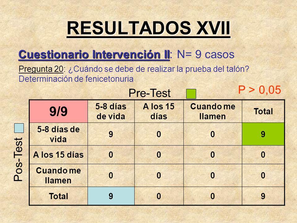 RESULTADOS XVII Cuestionario Intervención II Cuestionario Intervención II: N= 9 casos Pregunta 20: ¿Cuándo se debe de realizar la prueba del talón? De