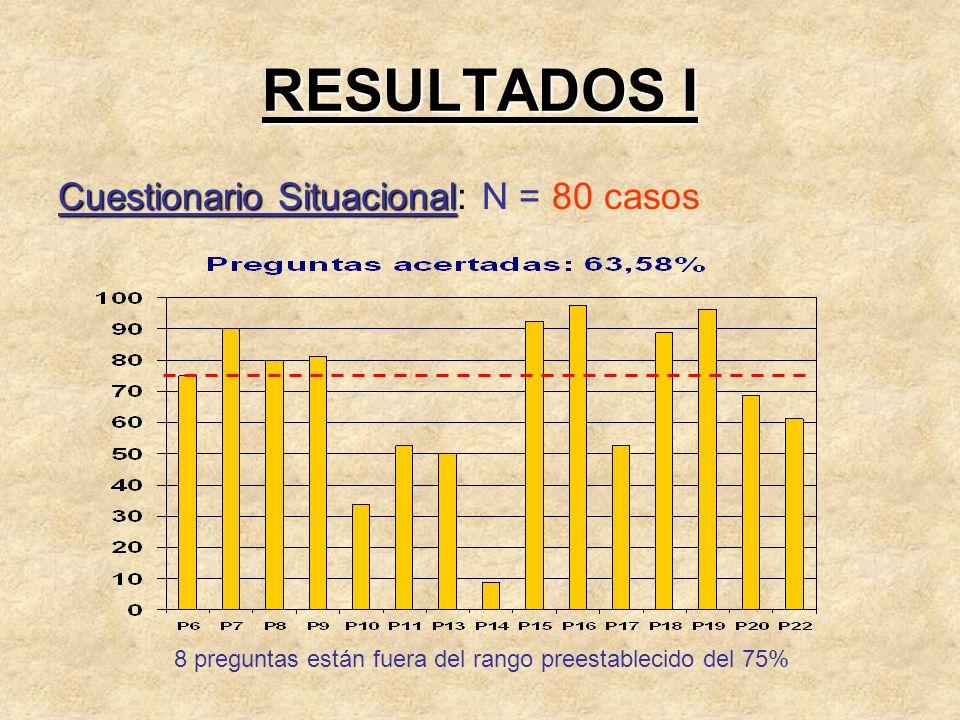 RESULTADOS I Cuestionario Situacional Cuestionario Situacional: N = 80 casos 8 preguntas están fuera del rango preestablecido del 75%
