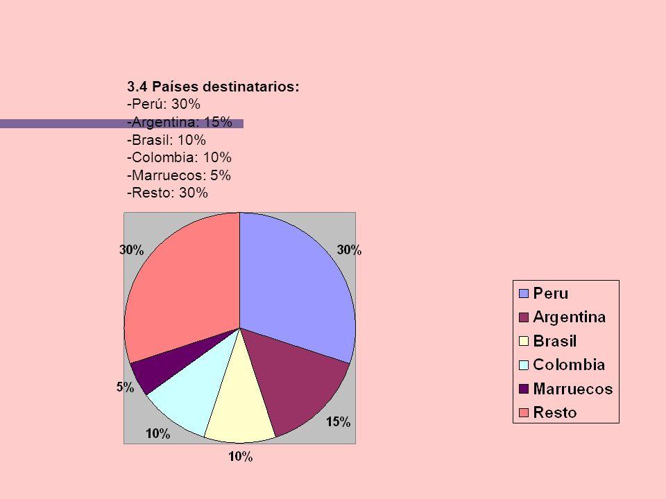3.4 Países destinatarios: -Perú: 30% -Argentina: 15% -Brasil: 10% -Colombia: 10% -Marruecos: 5% -Resto: 30%