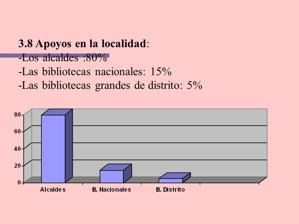 3.8 Apoyos en la localidad: -Los alcaldes :80% -Las bibliotecas nacionales: 15% -Las bibliotecas grandes de distrito: 5%