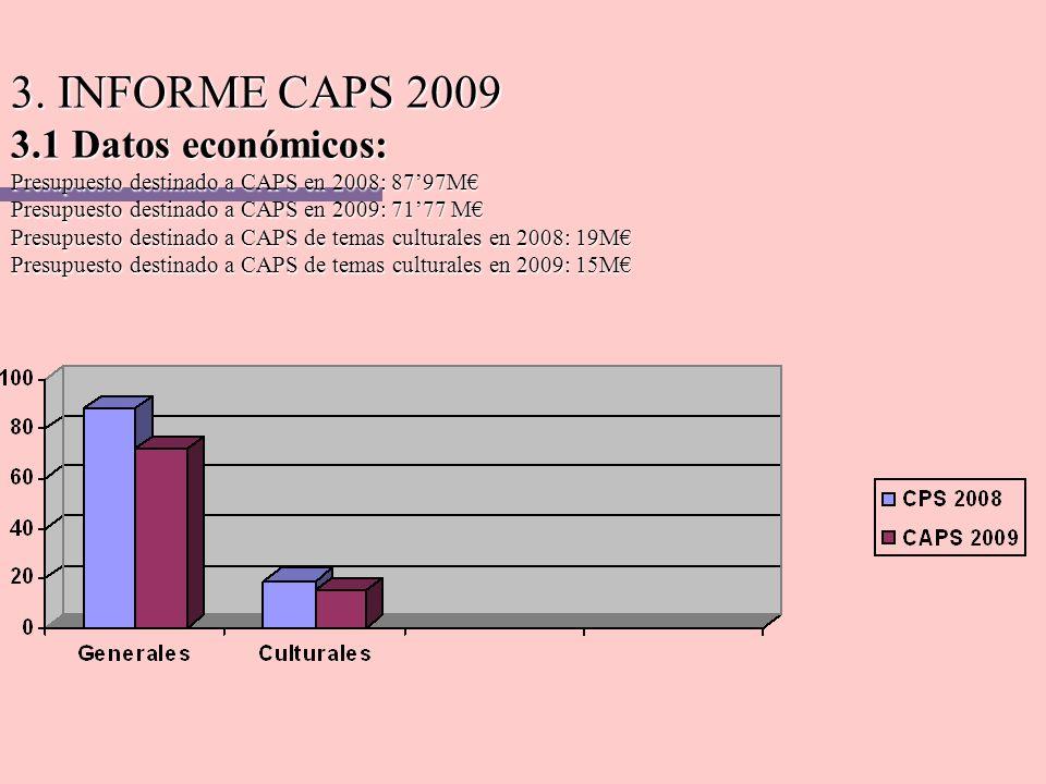 3. INFORME CAPS 2009 3.1 Datos económicos: Presupuesto destinado a CAPS en 2008: 8797M Presupuesto destinado a CAPS en 2009: 7177 M Presupuesto destin