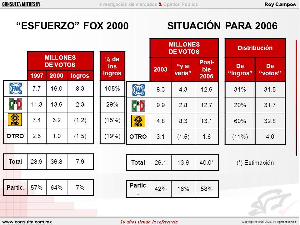 www.consulta.com.mx 10 años siendo la referencia Copyright ©1995-2005, All rights reserved CONSULTA MITOFSKY Investigación de mercados & Opinión Públi