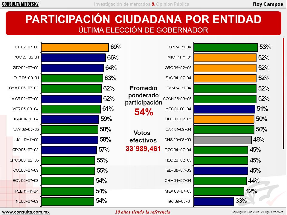 www.consulta.com.mx 10 años siendo la referencia Copyright ©1995-2005, All rights reserved CONSULTA MITOFSKY Investigación de mercados & Opinión Pública Roy Campos PREFERENCIA ELECTORAL OTRAS FUENTES PREFERENCIA EFECTIVA FCHROMAAMLO OTROS NO DECLARA COVARRUBIAS OCT/200525.9%24.7%49.4%0.0%15.0 MILENIO NOV/200525.0%29.0%39.0%7.0%ND ARCOP NOV/200532.5%24.1%36.1%7.2% 17.0 BIMSA NOV/2005 26.8%29.3%35.4%8.5%18.0 GEA-ISA NOV/05 28.6%27.4%38.1%6.0%16.0 MITOFSKY NOV/200528.8%30.3%34.8%6.0% 15.3 REFORMA NOV/05 32.2%24.1%33.3%10.3%13.0 PARAMETRÍA NOV/05 29.9%30.6%36.0%3.5%10.9 EL UNIVERSAL NOV/05 31.0%21.0%40.0%8.0%20.0 PROMEDIO 128.5%27.0%38.1%6.3% PROMEDIO 229.0%27.5%36.4%7.1%