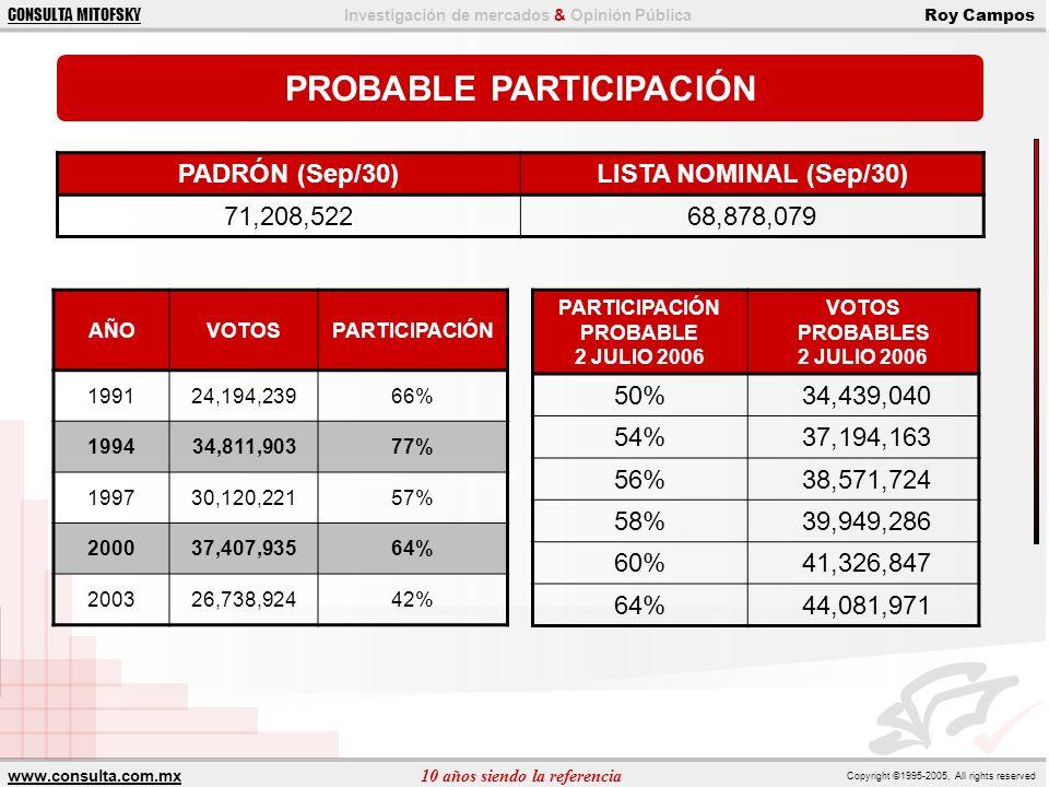 www.consulta.com.mx 10 años siendo la referencia Copyright ©1995-2005, All rights reserved CONSULTA MITOFSKY Investigación de mercados & Opinión Pública Roy Campos MÍNIMOS Y MÁXIMOS PREFERENCIA EFECTIVA 6 EMPRESAS 15% 27% 50% 32% 29% 15% 23% 50% 31% 27% 15% 33% 50% 41% 36%