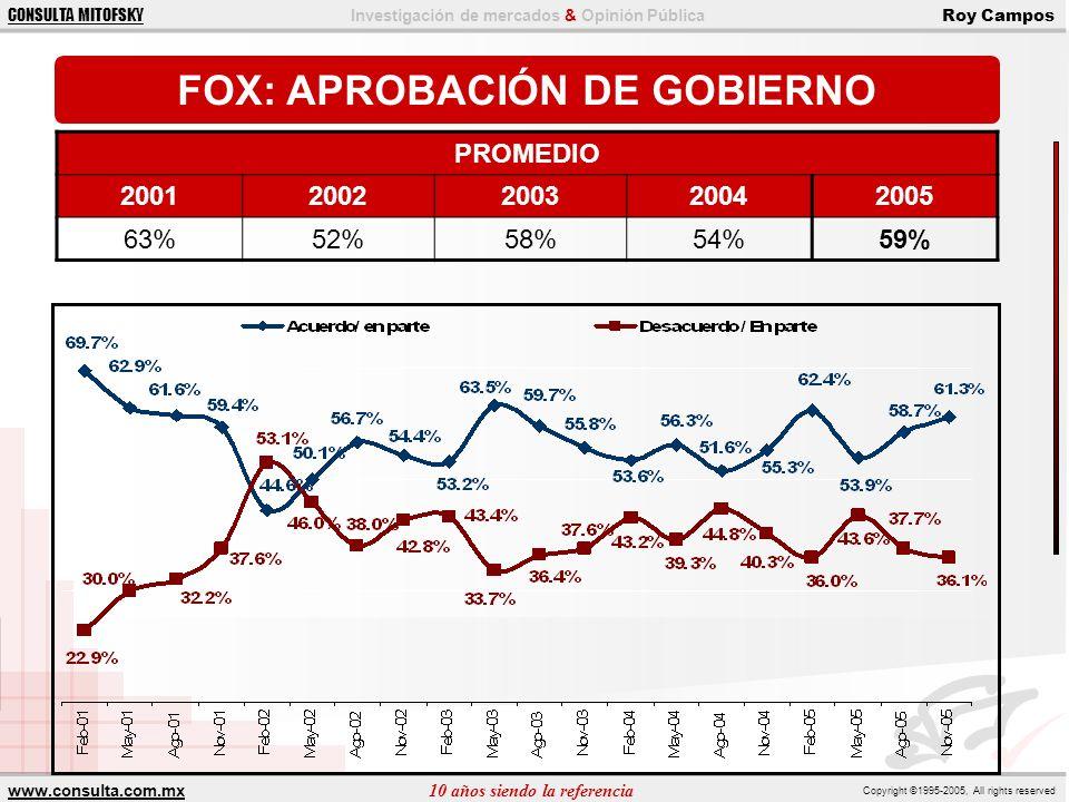 www.consulta.com.mx 10 años siendo la referencia Copyright ©1995-2005, All rights reserved CONSULTA MITOFSKY Investigación de mercados & Opinión Pública Roy Campos FOX: APROBACIÓN Y RIENDAS PROMEDIO APROBACIÓN 20012002200320042005 63%52%58%54%59% PROMEDIO RIENDAS 50%35%34%26%31%
