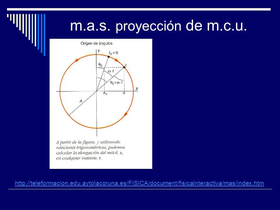 Representación gráfica de la ec.de m.a.s.