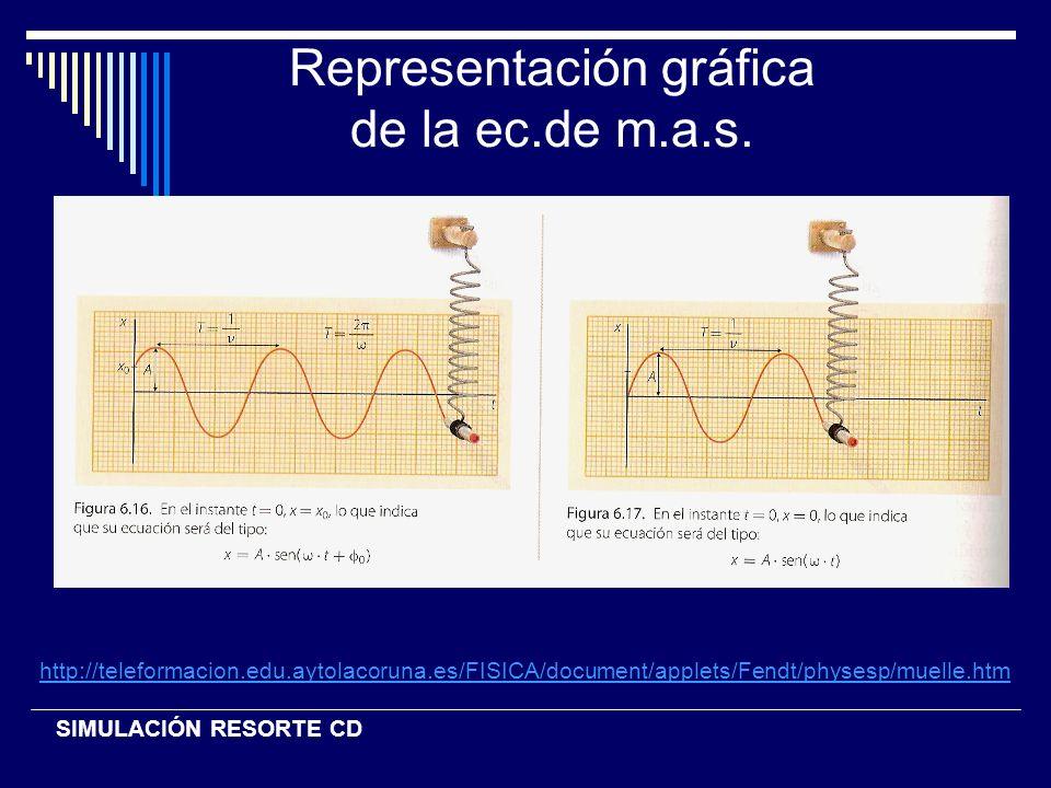 Elongación, velocidad, aceleración v = dx/dt =A w cos( t + ) si cos ( t + ) =1 v(máx) = ·A a = - A w 2 sen(wt + ) si sen (wt + ) =1 a(máx)= - A w 2 x = A sen(wt + )