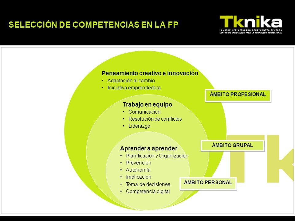 ÁMBITO PERSONAL ÁMBITO GRUPAL ÁMBITO PROFESIONAL SELECCIÓN DE COMPETENCIAS EN LA FP Aprender a aprender Planificación y Organización Prevención Autono