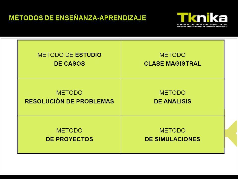 METODO DE ESTUDIO DE CASOS METODO CLASE MAGISTRAL METODO RESOLUCIÓN DE PROBLEMAS METODO DE ANALISIS METODO DE PROYECTOS METODO DE SIMULACIONES MÉTODOS