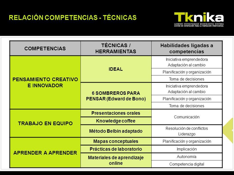 COMPETENCIAS TÉCNICAS / HERRAMIENTAS Habilidades ligadas a competencias PENSAMIENTO CREATIVO E INNOVADOR IDEAL Iniciativa emprendedora Adaptación al c