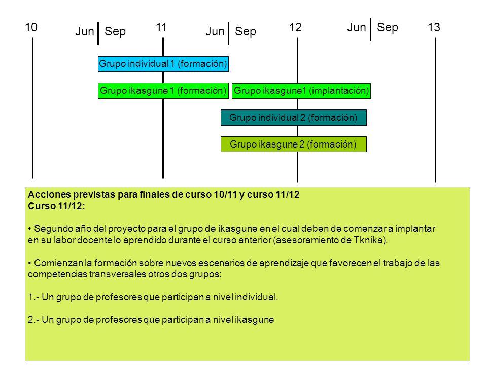 101112 Grupo individual 1 (formación) Grupo ikasgune 1 (formación) SepJunSepJun 13SepJun Grupo ikasgune1 (implantación) Acciones previstas para finale