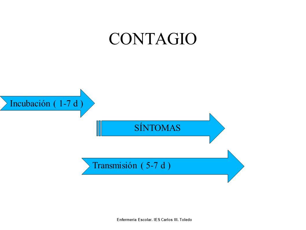 CONTAGIO SÍNTOMAS Incubación ( 1-7 d ) Transmisión ( 5-7 d ) Enfermería Escolar.