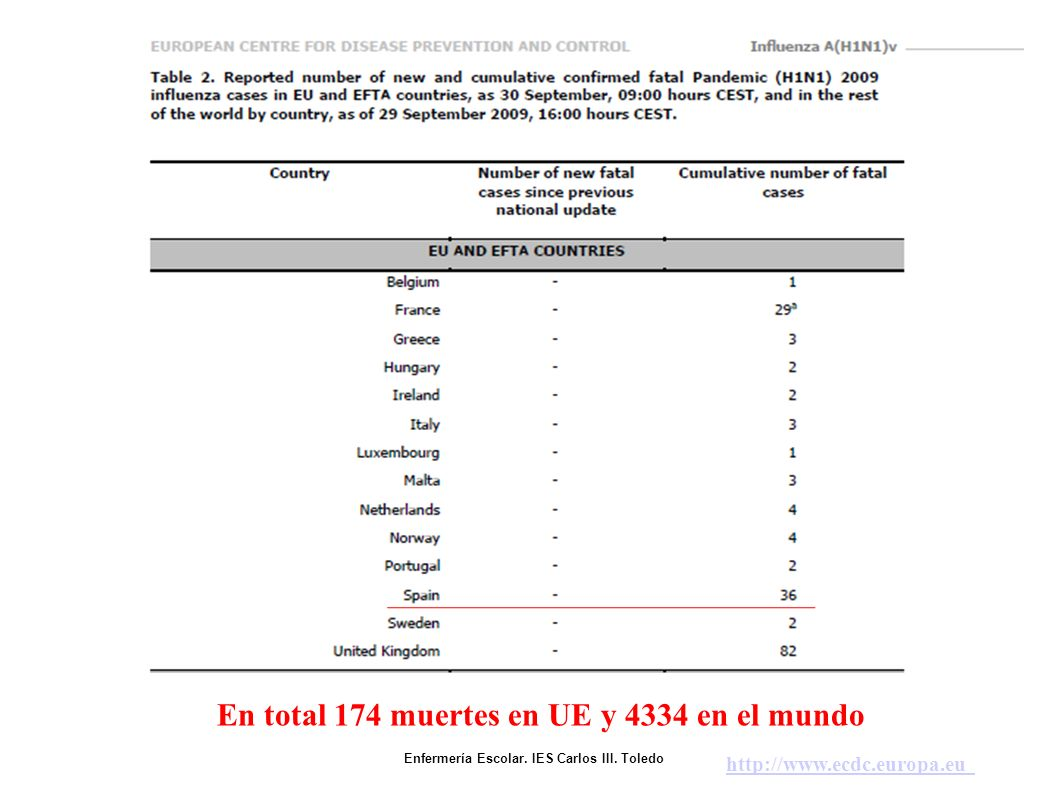 En total 174 muertes en UE y 4334 en el mundo http://www.ecdc.europa.eu Enfermería Escolar.