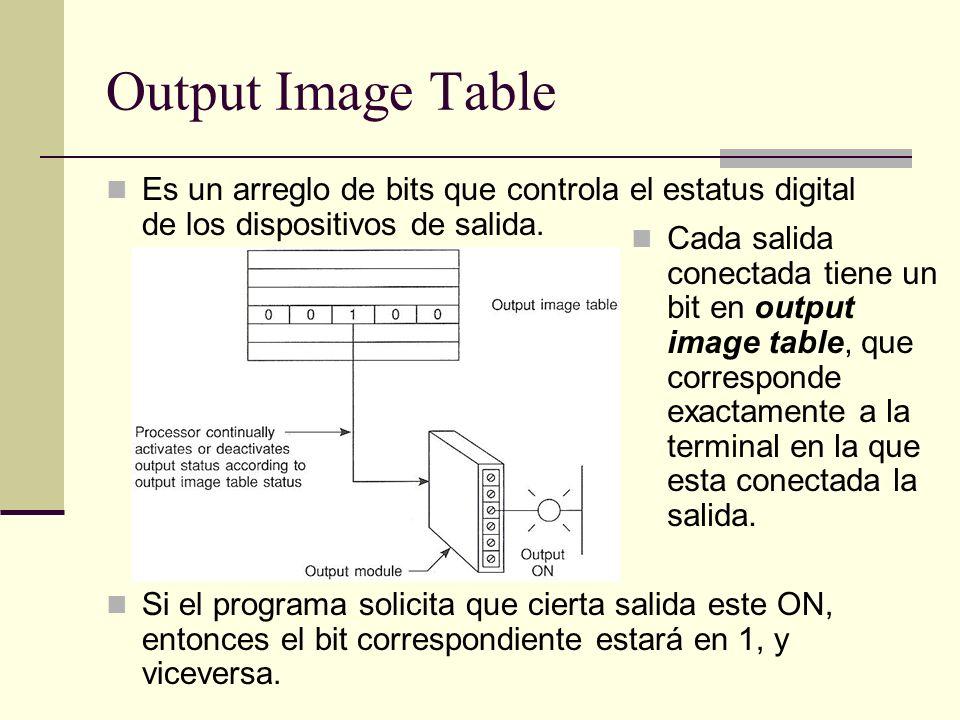 Output Image Table Es un arreglo de bits que controla el estatus digital de los dispositivos de salida. Si el programa solicita que cierta salida este