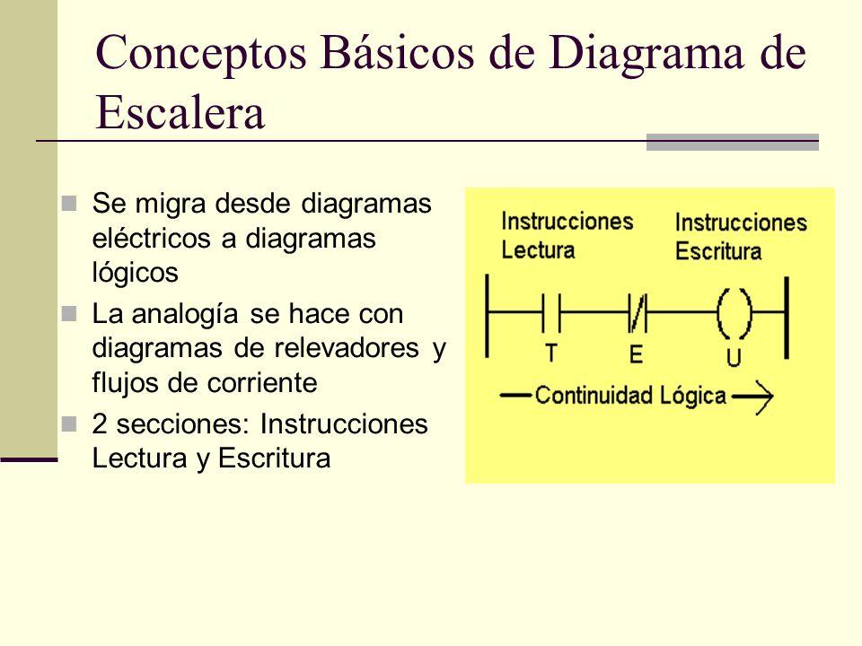 Conceptos Básicos de Diagrama de Escalera Se migra desde diagramas eléctricos a diagramas lógicos La analogía se hace con diagramas de relevadores y f