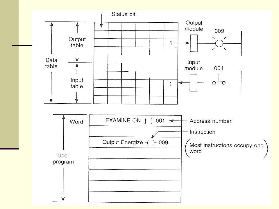 Output UnLatch-OTU Se usa la instrucción OTU para desenclavar algún bit enclavado por la instrucción OTL, es decir que apaga el bit direccionado Es la instrucción contraria a la OTL Siempre se usa junto con OTL