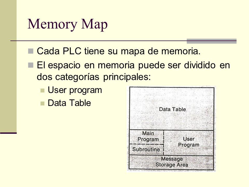 Memory Map Cada PLC tiene su mapa de memoria. El espacio en memoria puede ser dividido en dos categorías principales: User program Data Table
