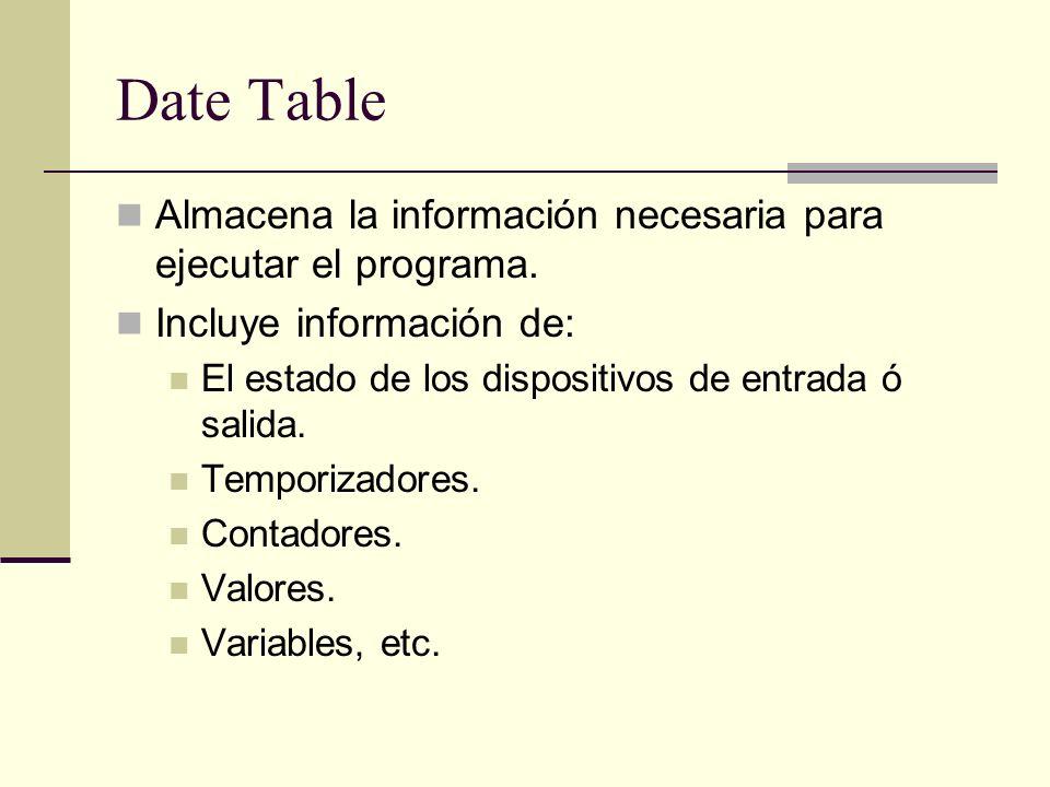 Date Table Almacena la información necesaria para ejecutar el programa. Incluye información de: El estado de los dispositivos de entrada ó salida. Tem