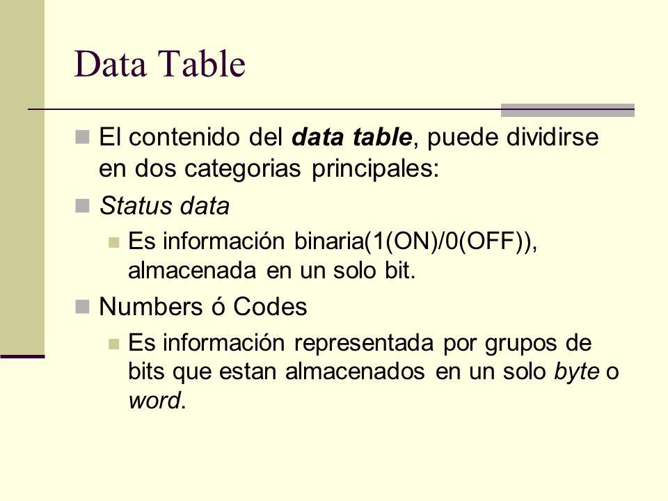 Data Table El contenido del data table, puede dividirse en dos categorias principales: Status data Es información binaria(1(ON)/0(OFF)), almacenada en