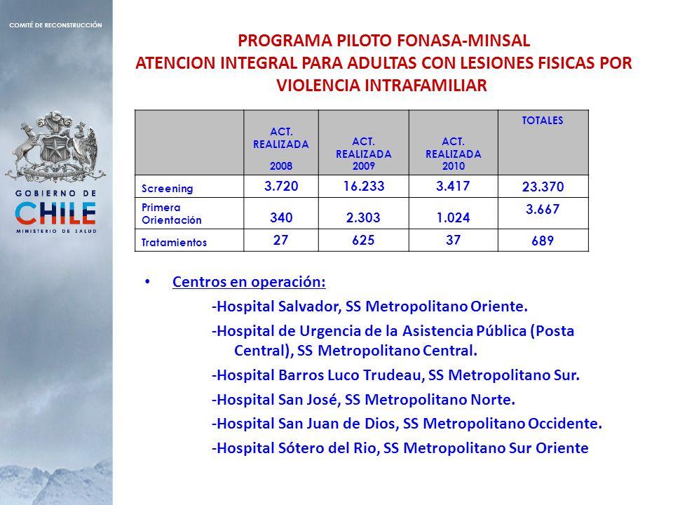 PROGRAMA PILOTO FONASA-MINSAL ATENCION INTEGRAL PARA ADULTAS CON LESIONES FISICAS POR VIOLENCIA INTRAFAMILIAR Centros en operación: -Hospital Salvador
