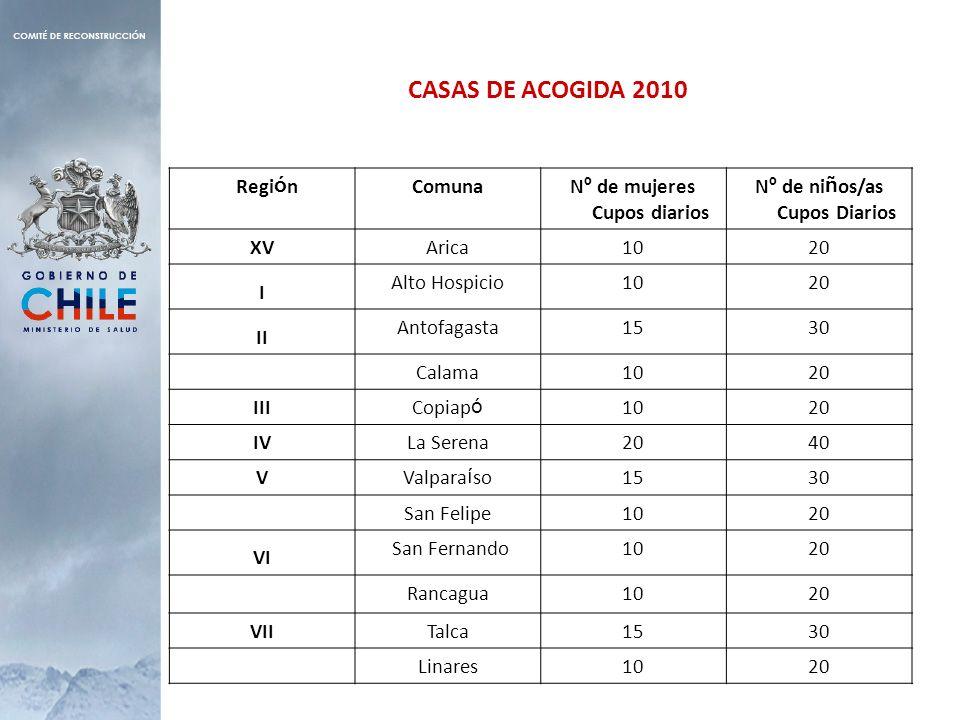 CASAS DE ACOGIDA 2010 Regi ó nComunaN º de mujeres Cupos diarios N º de ni ñ os/as Cupos Diarios XV Arica1020 I Alto Hospicio1020 II Antofagasta1530 C