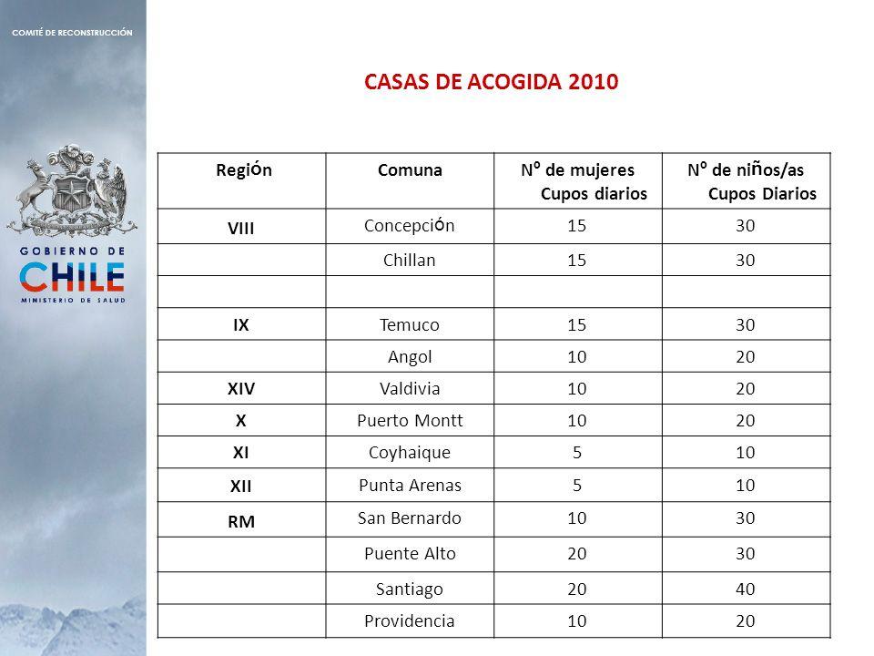 CASAS DE ACOGIDA 2010 Regi ó nComunaN º de mujeres Cupos diarios N º de ni ñ os/as Cupos Diarios VIII Concepci ó n1530 Chillan1530 IX Temuco1530 Angol