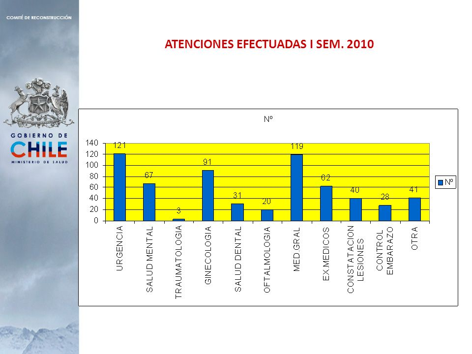ATENCIONES EFECTUADAS I SEM. 2010
