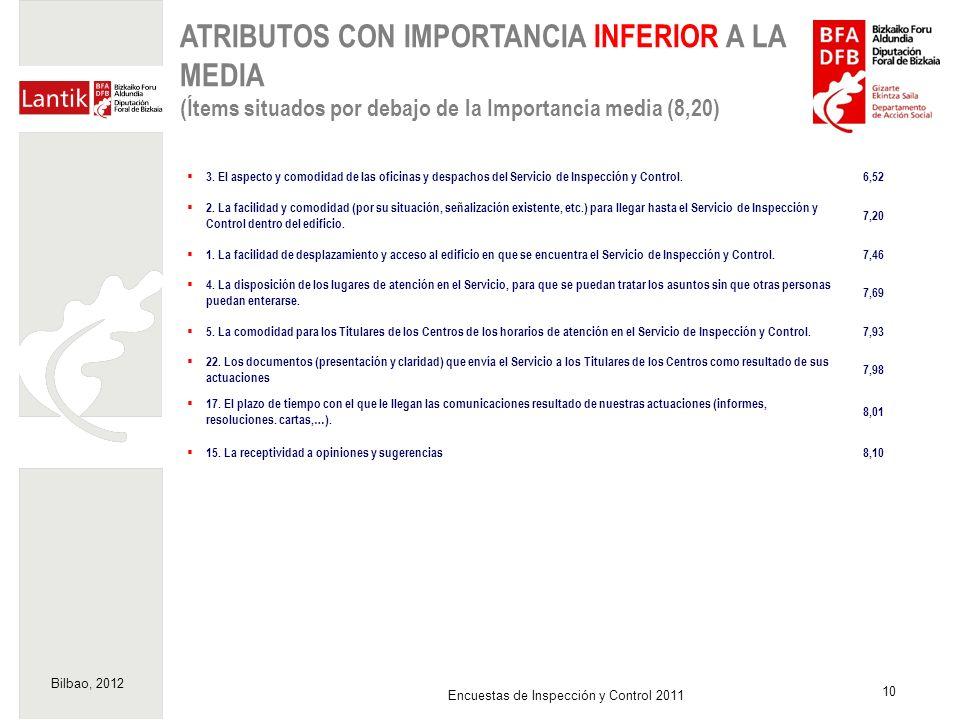 Bilbao, 2012 10 Encuestas de Inspección y Control 2011 ATRIBUTOS CON IMPORTANCIA INFERIOR A LA MEDIA (Ítems situados por debajo de la Importancia medi
