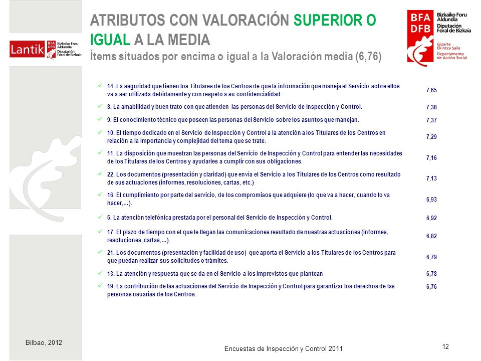 Bilbao, 2012 12 Encuestas de Inspección y Control 2011 ATRIBUTOS CON VALORACIÓN SUPERIOR O IGUAL A LA MEDIA Ítems situados por encima o igual a la Val