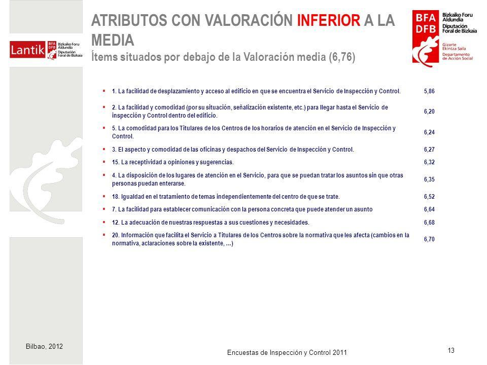 Bilbao, 2012 13 Encuestas de Inspección y Control 2011 ATRIBUTOS CON VALORACIÓN INFERIOR A LA MEDIA Ítems situados por debajo de la Valoración media (