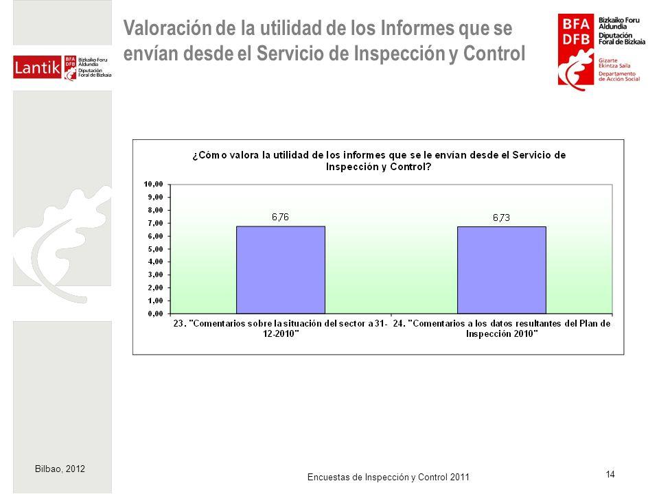 Bilbao, 2012 14 Encuestas de Inspección y Control 2011 Valoración de la utilidad de los Informes que se envían desde el Servicio de Inspección y Contr