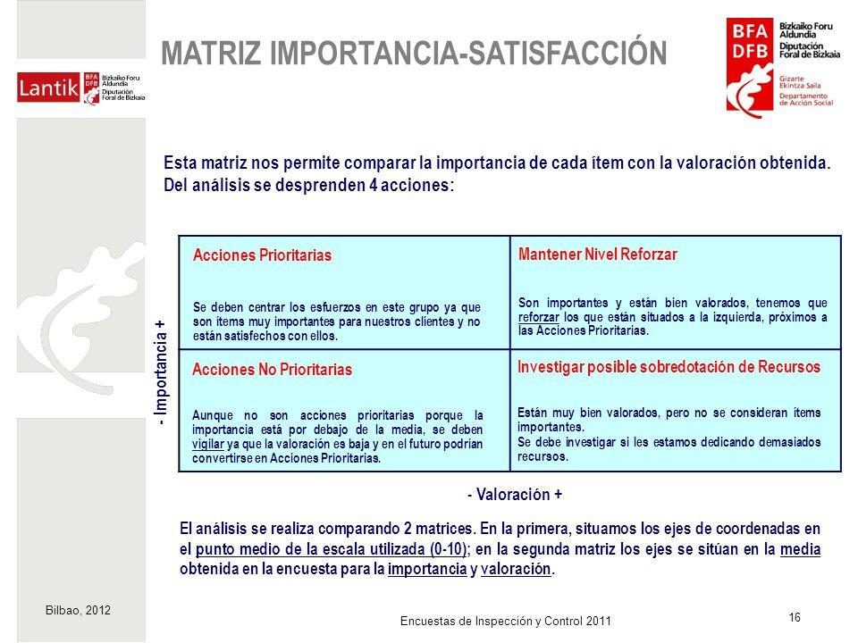 Bilbao, 2012 16 Encuestas de Inspección y Control 2011 Esta matriz nos permite comparar la importancia de cada ítem con la valoración obtenida. Del an
