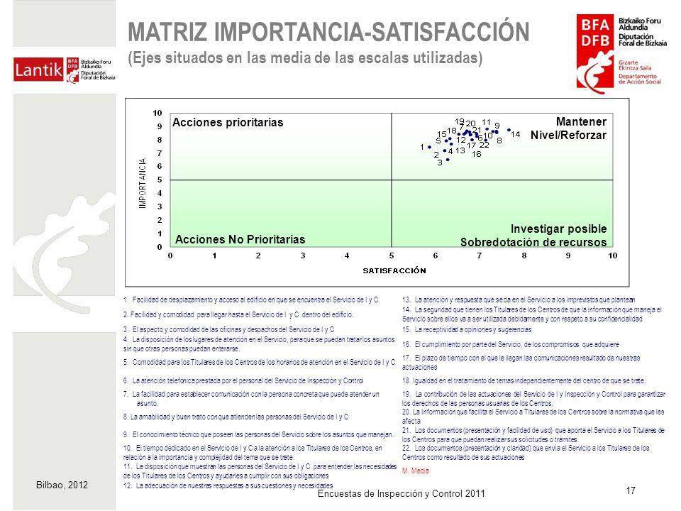 Bilbao, 2012 17 Encuestas de Inspección y Control 2011 MATRIZ IMPORTANCIA-SATISFACCIÓN (Ejes situados en las media de las escalas utilizadas) Acciones