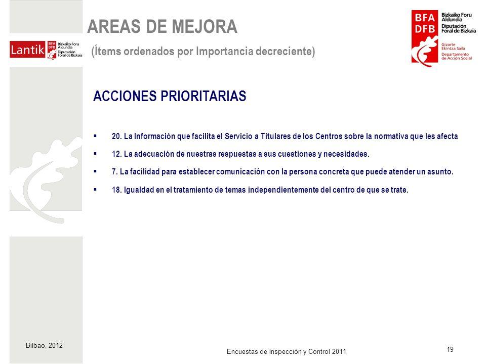 Bilbao, 2012 19 Encuestas de Inspección y Control 2011 ACCIONES PRIORITARIAS 20. La Información que facilita el Servicio a Titulares de los Centros so