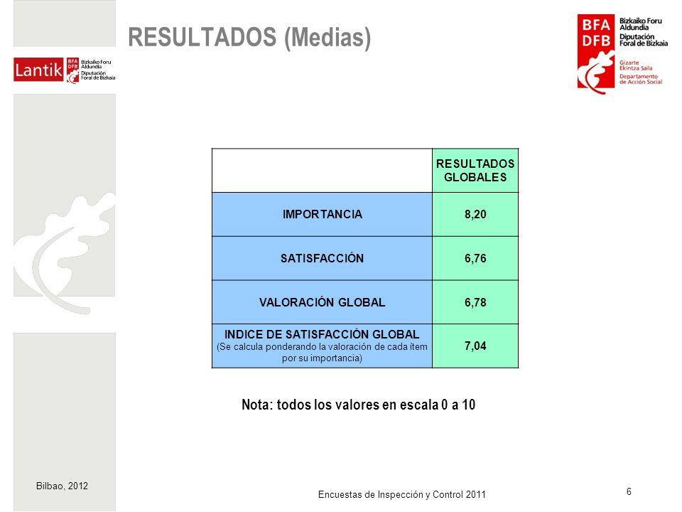 Bilbao, 2012 6 Encuestas de Inspección y Control 2011 RESULTADOS (Medias) Nota: todos los valores en escala 0 a 10 RESULTADOS GLOBALES IMPORTANCIA8,20