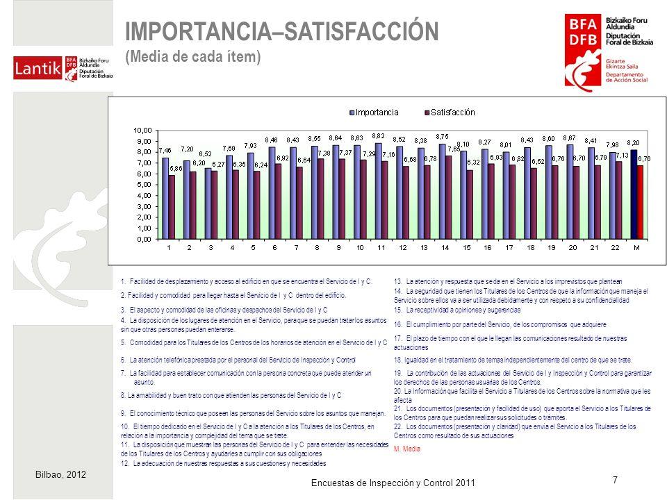 Bilbao, 2012 18 Encuestas de Inspección y Control 2011 MATRIZ IMPORTANCIA-SATISFACCIÓN (Ejes situados en las medias de importancia (8,20) y valoración (6,76) obtenidas en la Encuesta) Acciones prioritarias Acciones No Prioritarias Mantener Nivel/Reforzar Investigar posible Sobredotación de recursos 1.