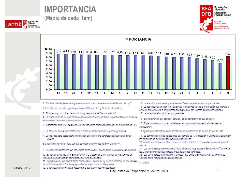 Bilbao, 2012 8 Encuestas de Inspección y Control 2011 IMPORTANCIA (Media de cada ítem) 1. Facilidad de desplazamiento y acceso al edificio en que se e