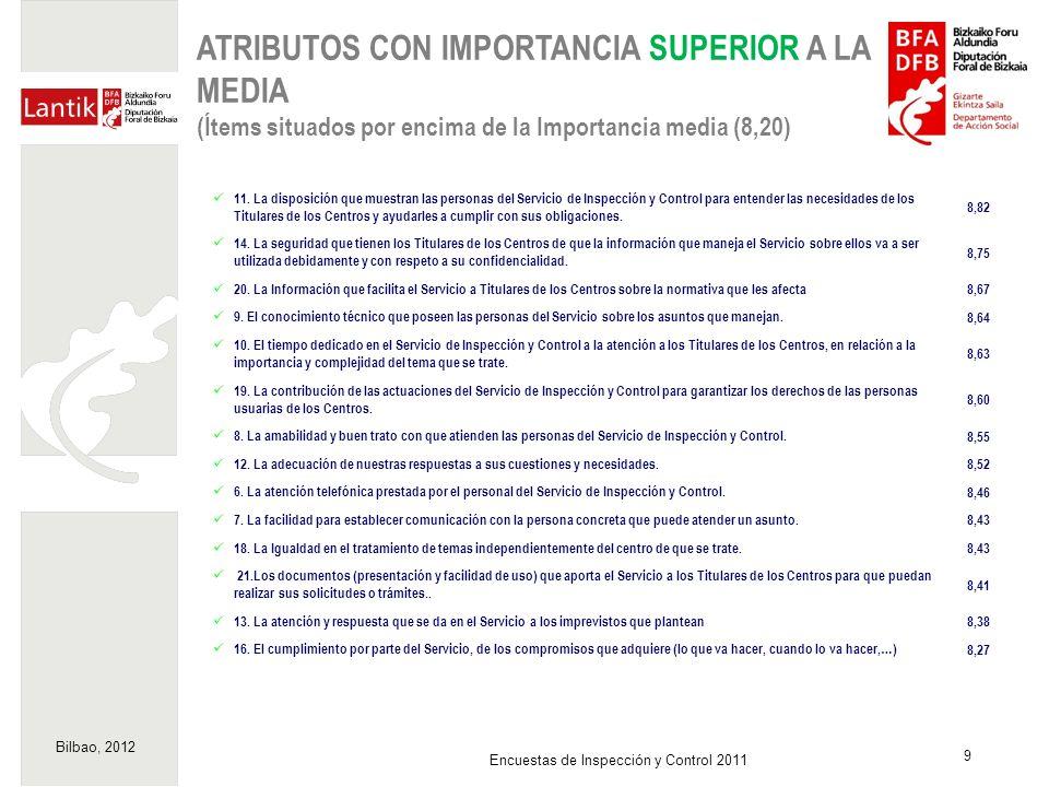 Bilbao, 2012 9 Encuestas de Inspección y Control 2011 ATRIBUTOS CON IMPORTANCIA SUPERIOR A LA MEDIA (Ítems situados por encima de la Importancia media