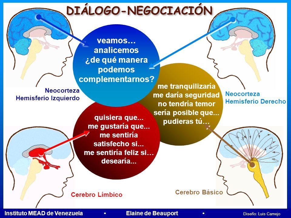 Instituto MEAD de Venezuela Elaine de Beauport Diseño: Luis Camejo EL CONFLICTO Neocorteza Hemisferio Izquierdo Neocorteza Hemisferio Derecho Temor In