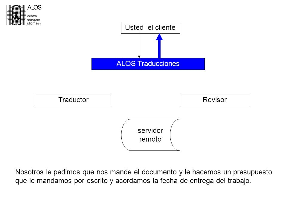 Usted, el cliente ALOS Traducciones TraductorRevisor servidor remoto Nosotros le pedimos que nos mande el documento y le hacemos un presupuesto que le mandamos por escrito y acordamos la fecha de entrega del trabajo.