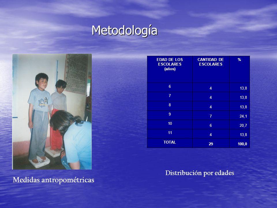 Metodología EDAD DE LOS ESCOLARES (años) CANTIDAD DE ESCOLARES % 6 413,8 7 4 8 4 9 724,1 10 620,7 11 413,8 TOTAL 29100,0 Medidas antropométricas Distr