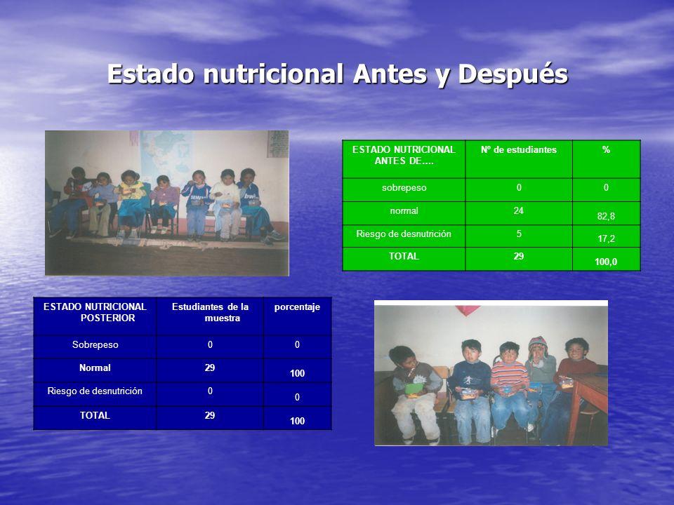 Estado nutricional Antes y Después ESTADO NUTRICIONAL ANTES DE…. Nº de estudiantes% sobrepeso00 normal24 82,8 Riesgo de desnutrición5 17,2 TOTAL29 100