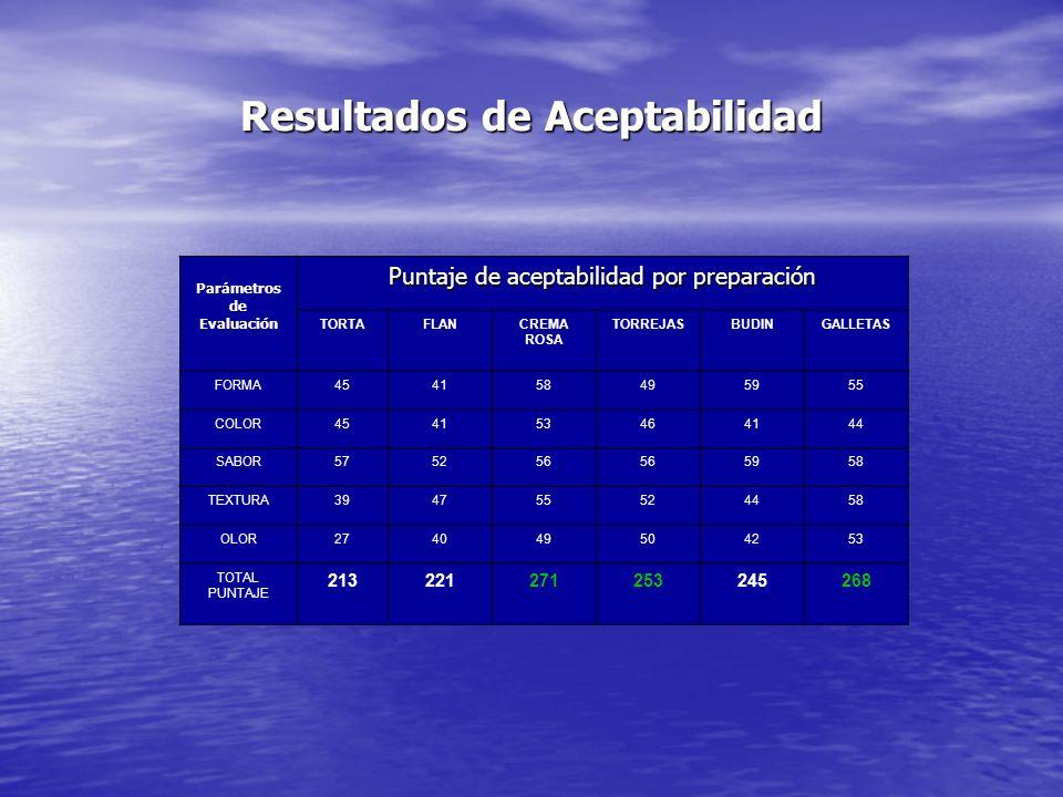 Resultados de Aceptabilidad Parámetros de Evaluación Puntaje de aceptabilidad por preparación TORTAFLANCREMA ROSA TORREJASBUDINGALLETAS FORMA454158495