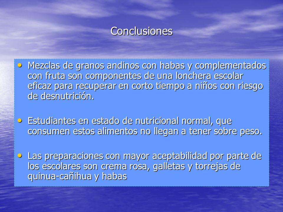 Conclusiones Mezclas de granos andinos con habas y complementados con fruta son componentes de una lonchera escolar eficaz para recuperar en corto tie