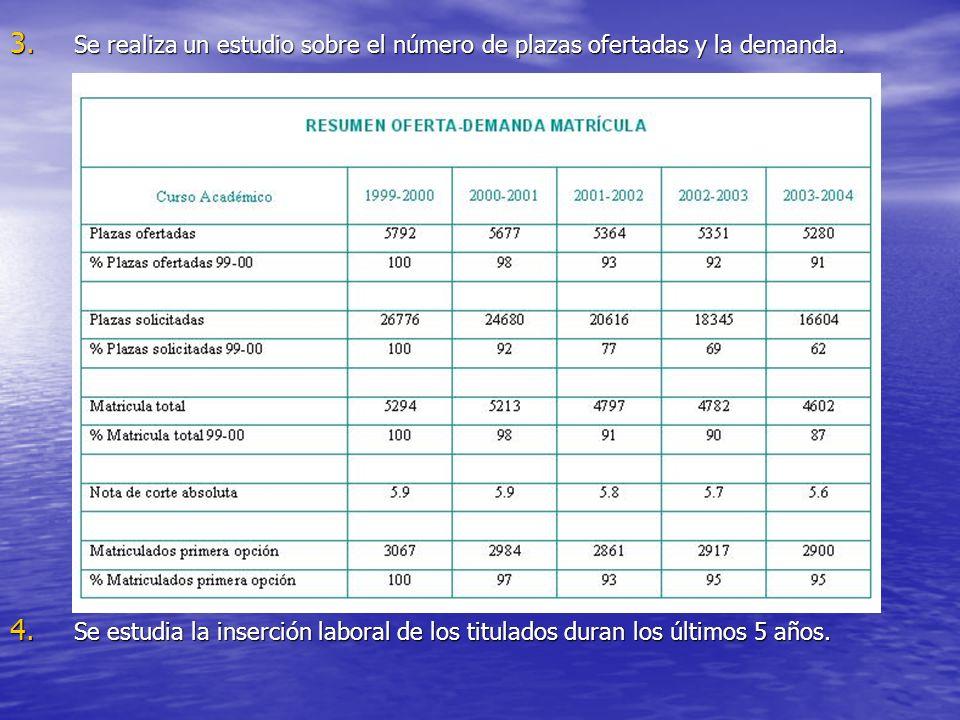 3. Se realiza un estudio sobre el número de plazas ofertadas y la demanda. 4. Se estudia la inserción laboral de los titulados duran los últimos 5 año