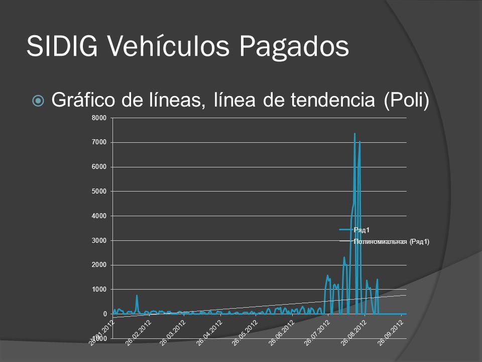 SIDIG Vehículos Pagados Gráfico de líneas, línea de tendencia (Poli)